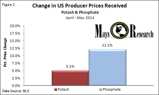 Q2D Potash Phosphate Price Changes