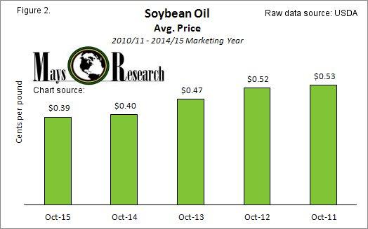 Soybean Oil Prices 2011 - 2015