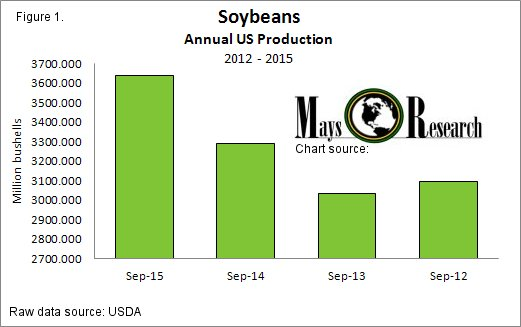 Soybean Production 2012 - 2015